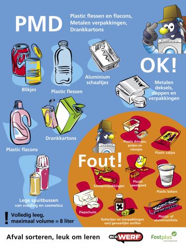 Niet zomaar alle plastic mag in deze blauwe zak. Kijk goed naar de ...